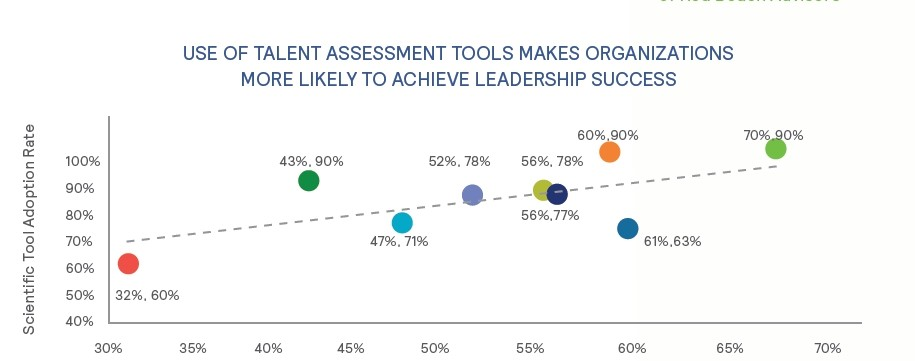 leadership-assessment success ratio Great People Inside