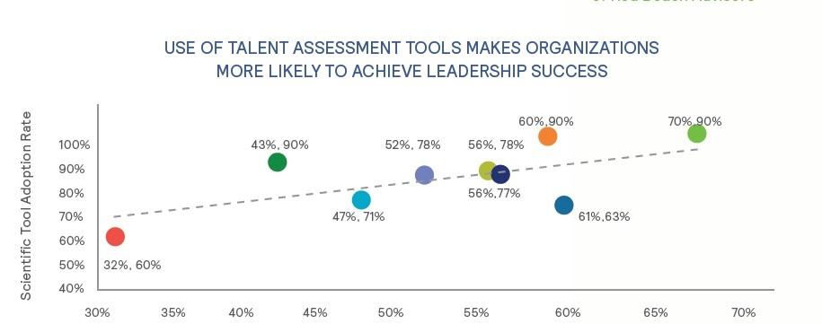 leadership-assessment success ratio Great People Inside